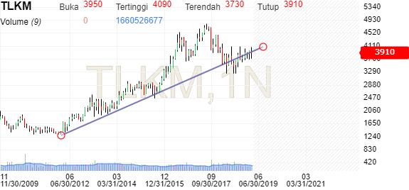 harga saham tlkm saat ini