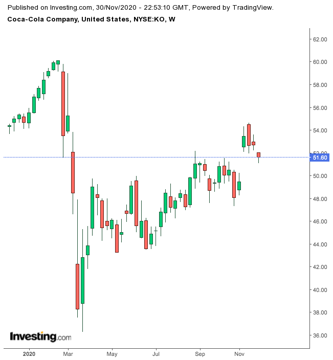oca-Cola 1-Year Chart.