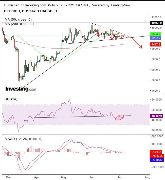 trading dal vivo grafico bitcoin)