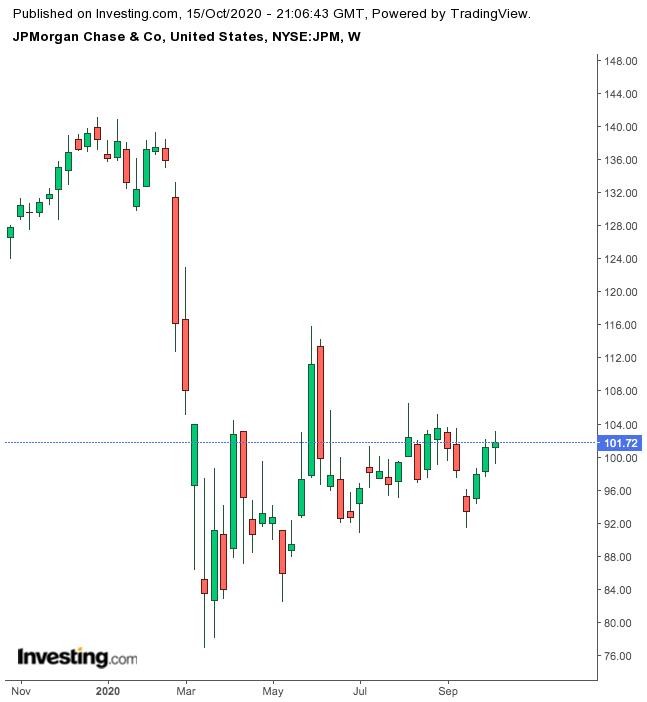P Morgan Chase 1-Year Chart.