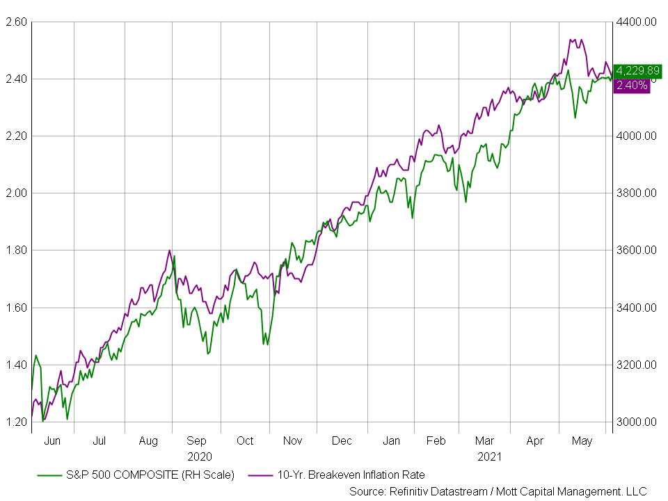 SP 500 Composite And 10-yr Breakeven Inflation Chart