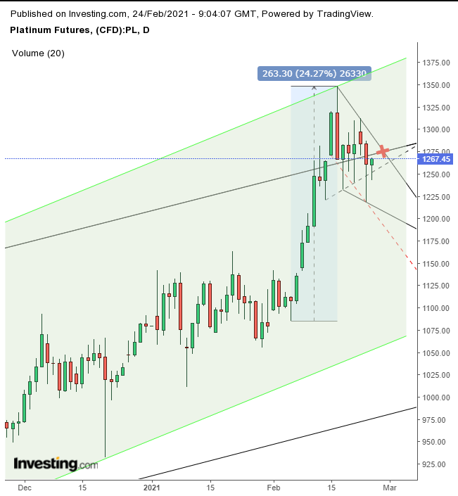 Platinum Daily