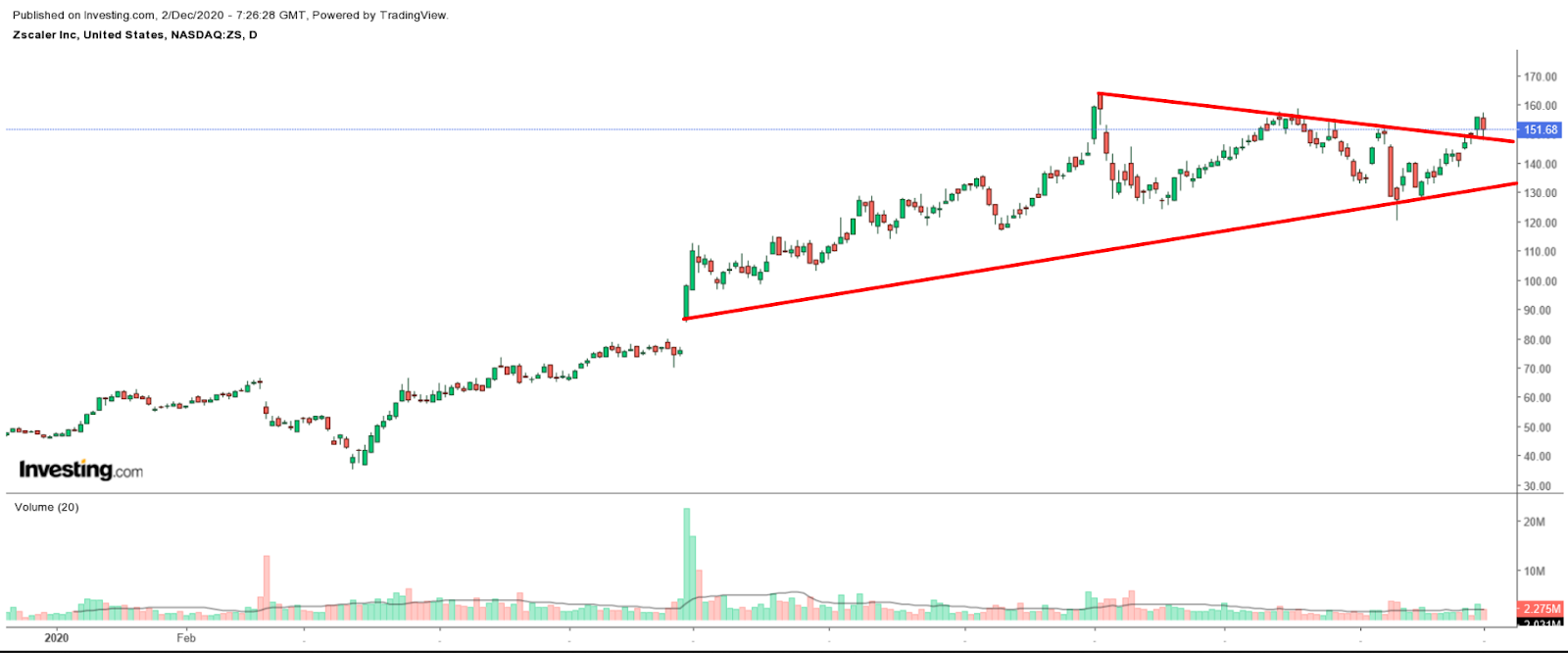 scaler Daily Chart