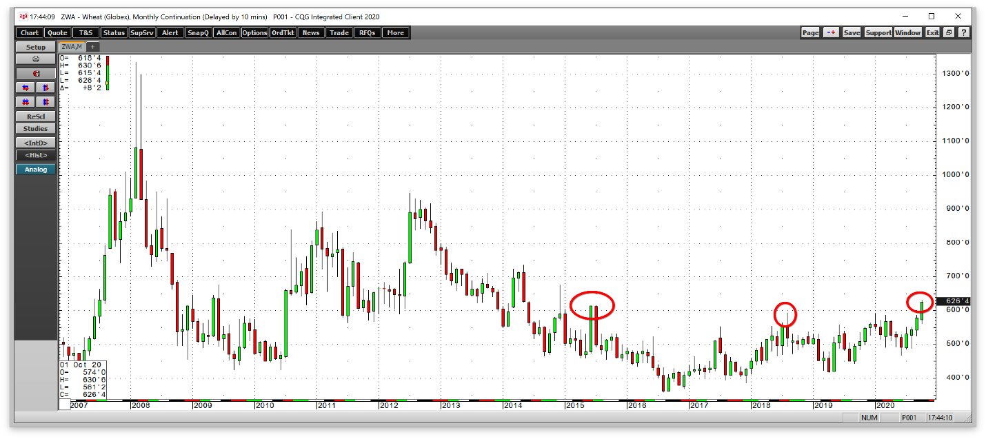 Wheat Futures Monthly Chart