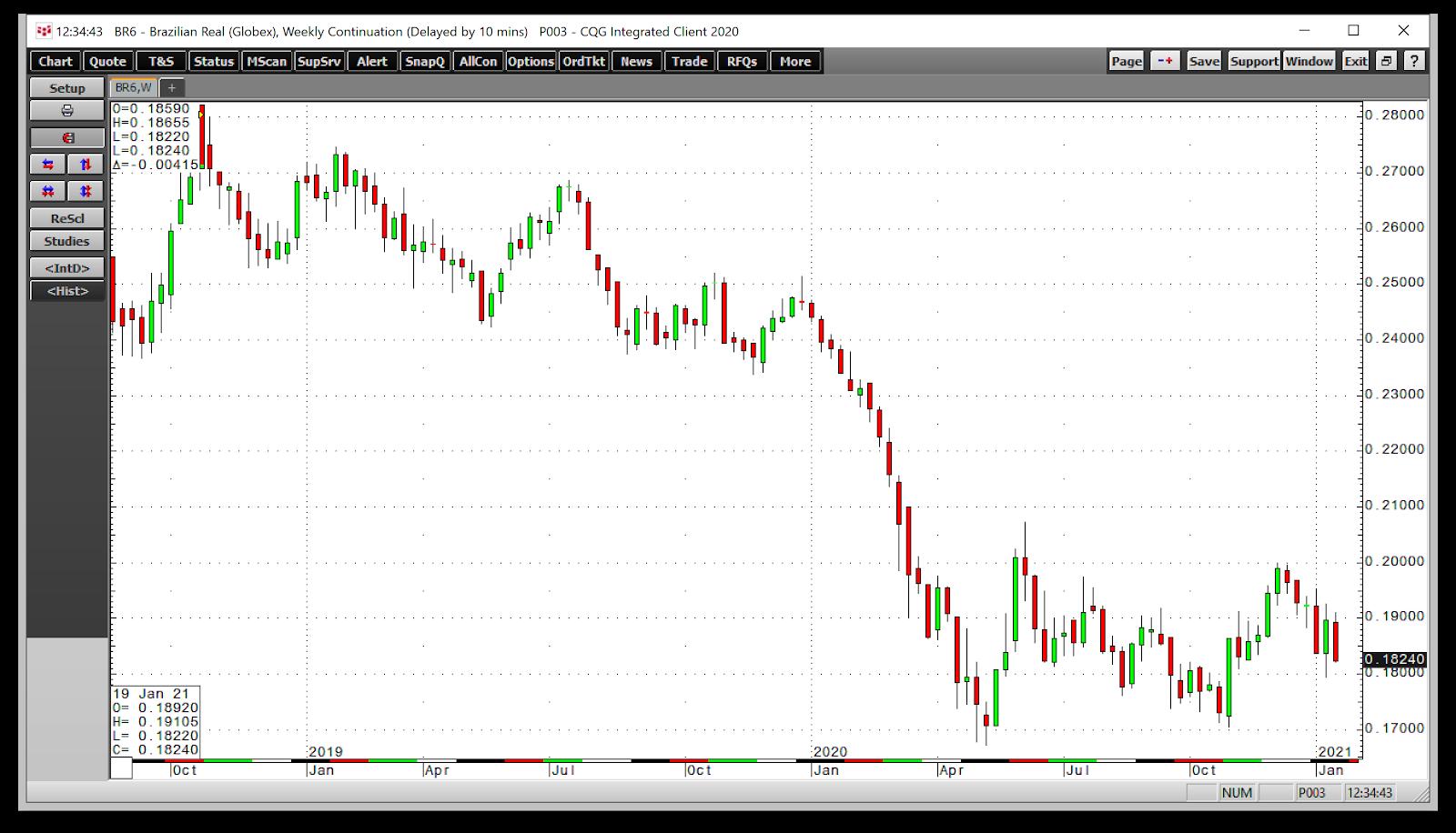 BRL/USD Weekly