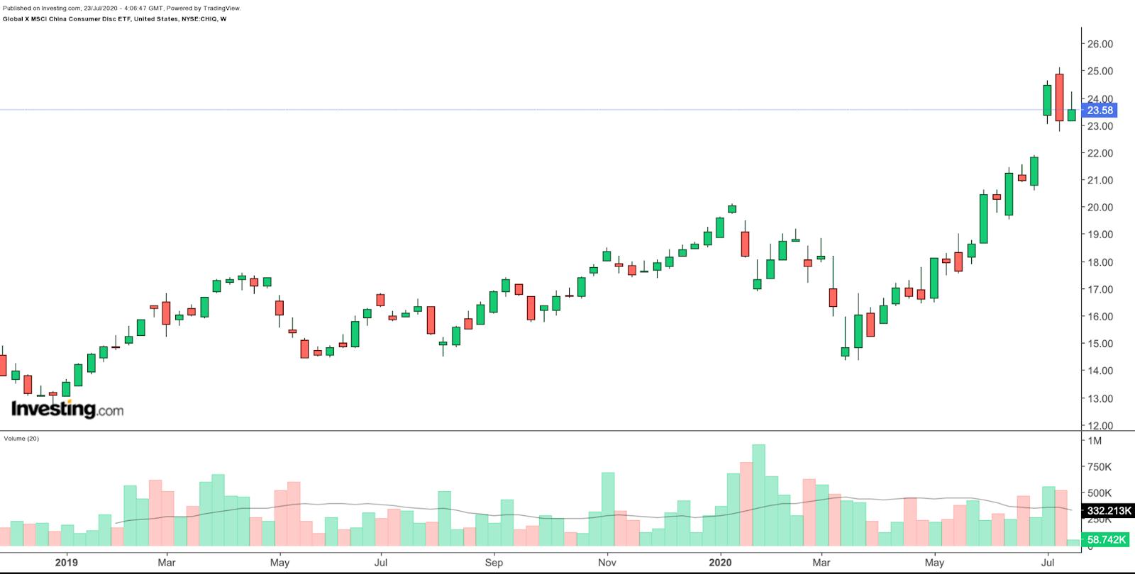 CHIQ Weekly Chart