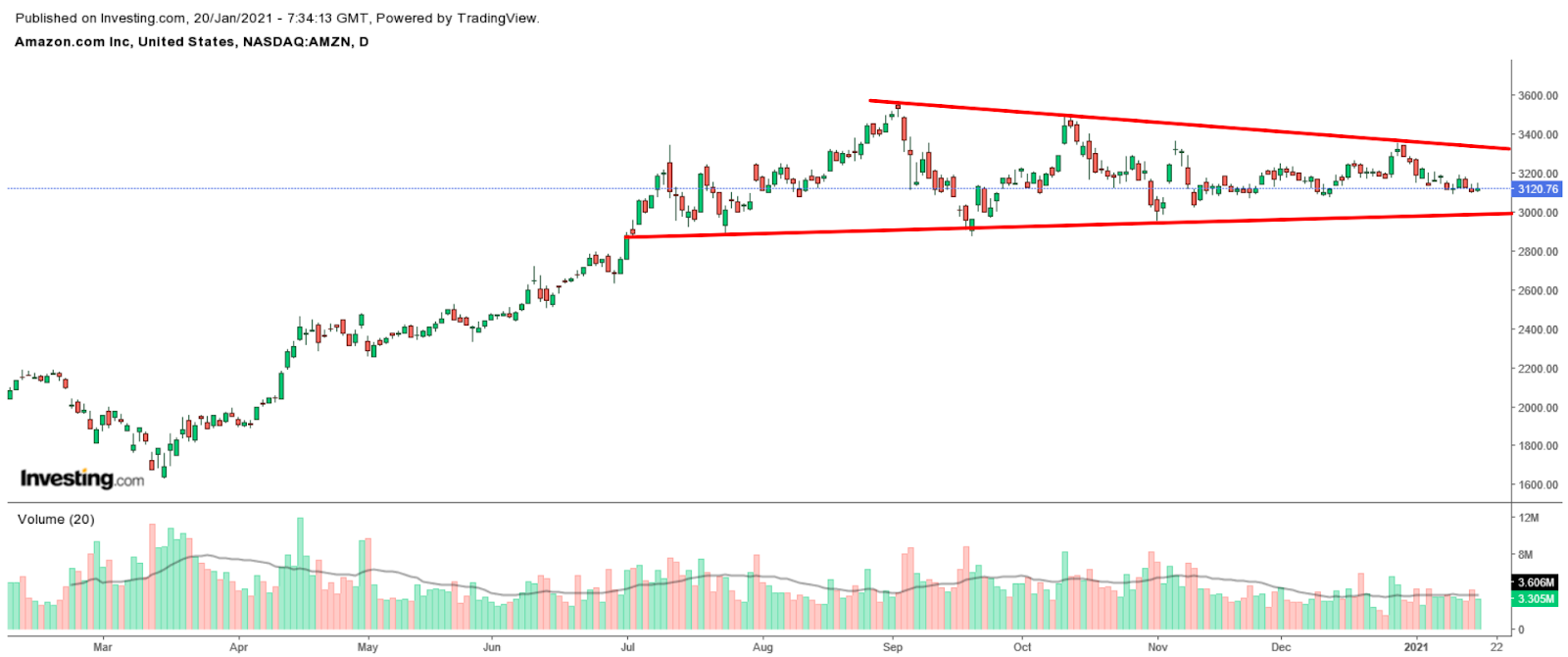 MZN Daily