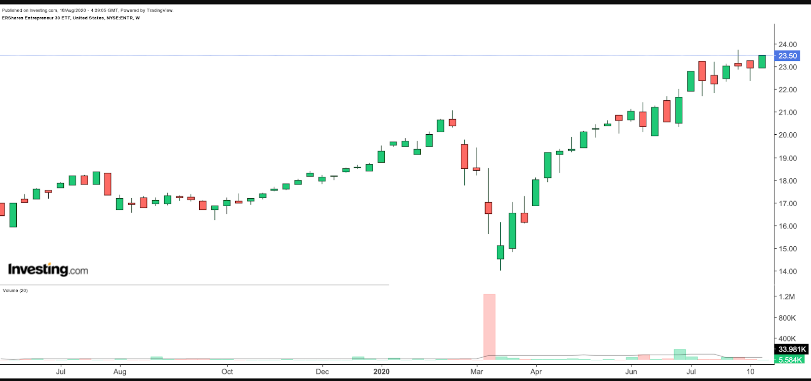 ENTR Weekly Chart