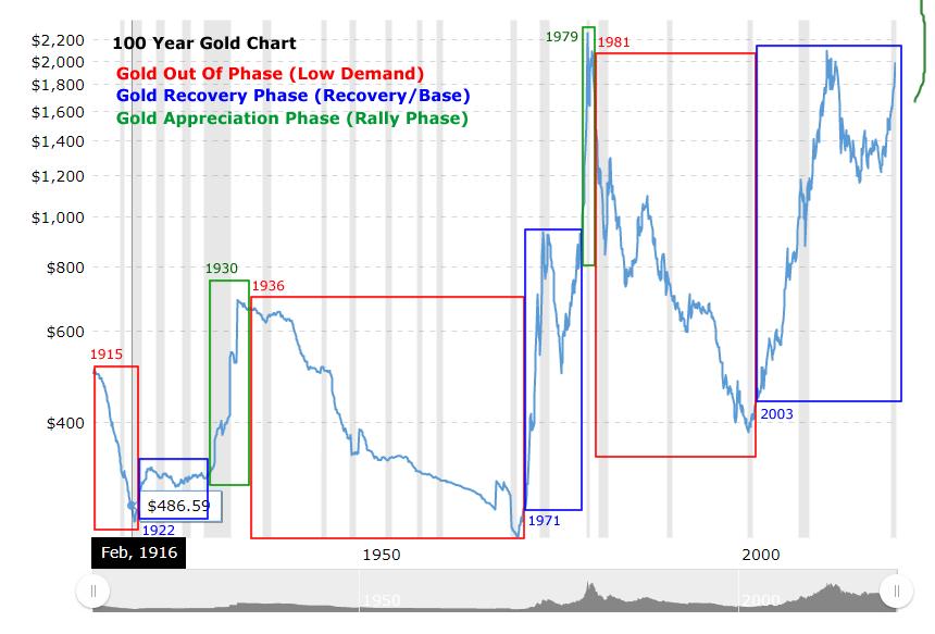 100-Year-Gold Chart.