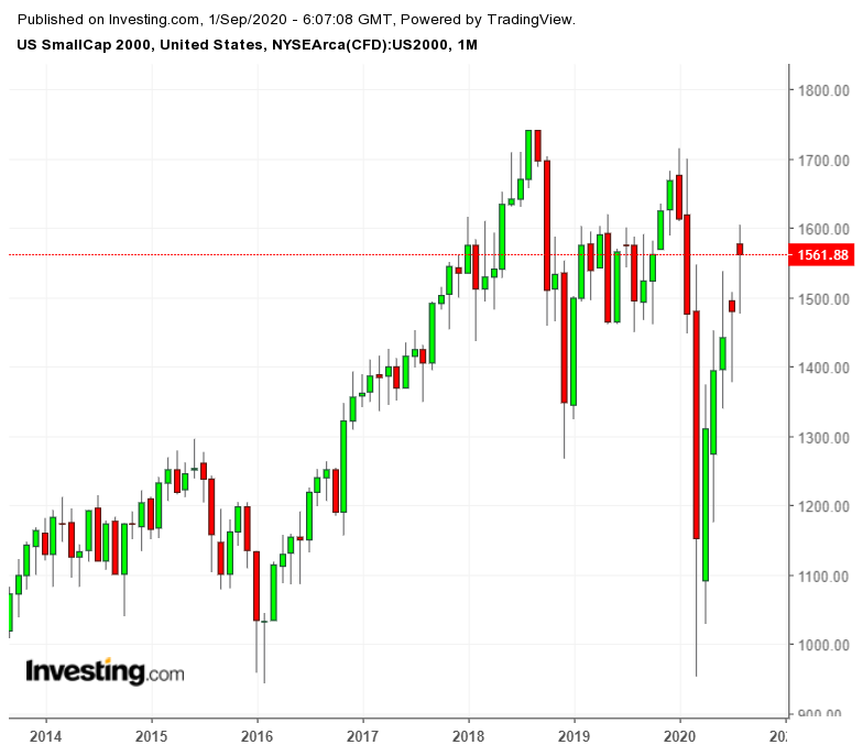 Russell 2000 Monthly Chart