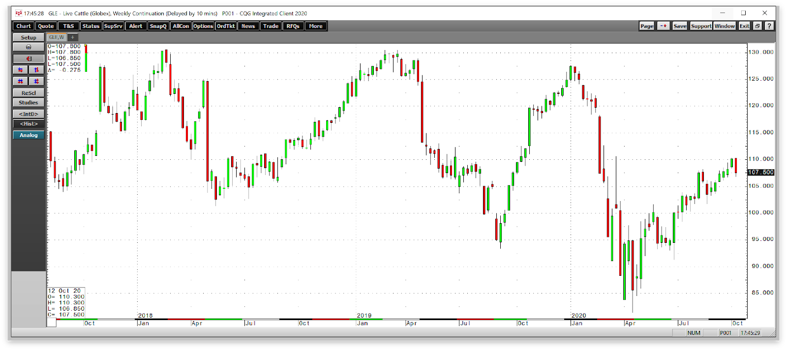 Cattle Futures Weekly Chart