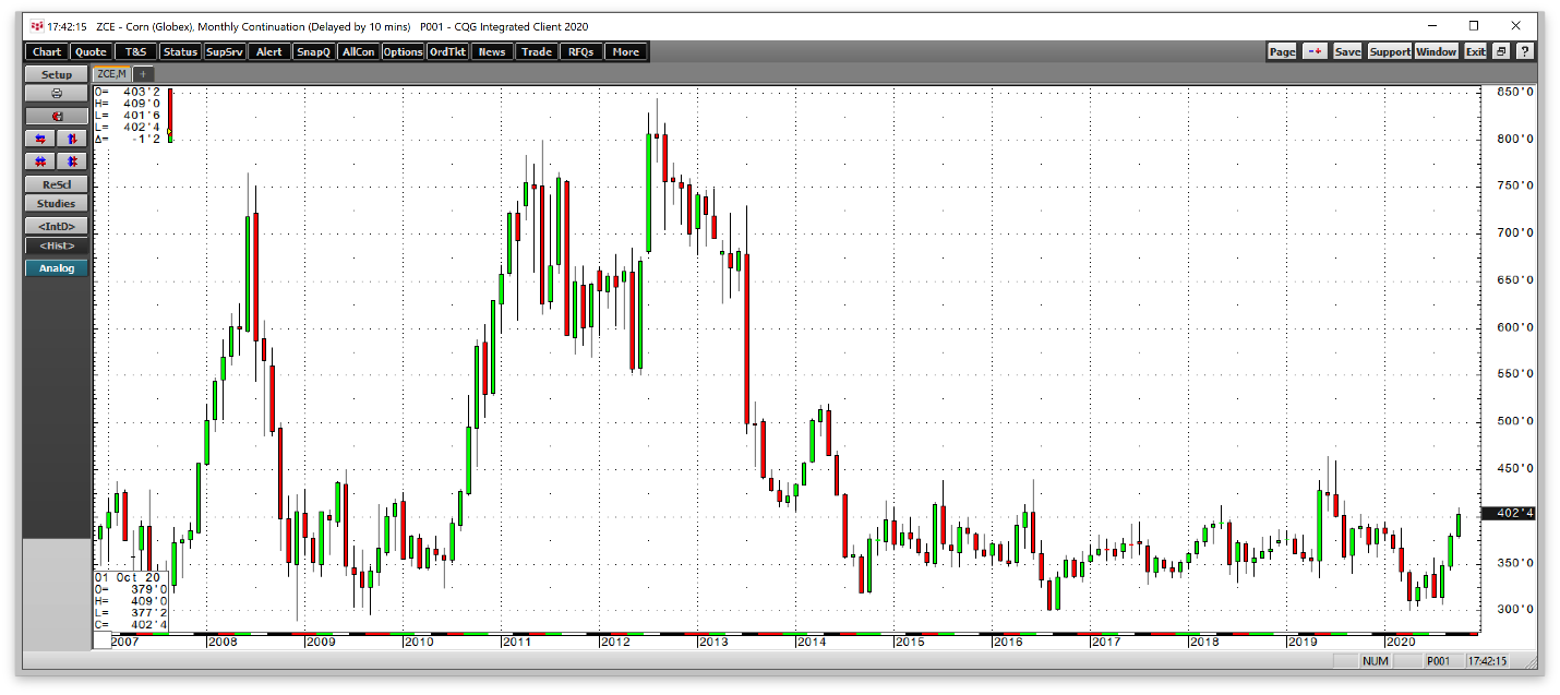 Corn Futures Monthly Chart