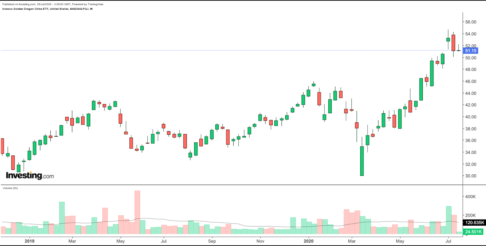 PGJ Weekly Chart