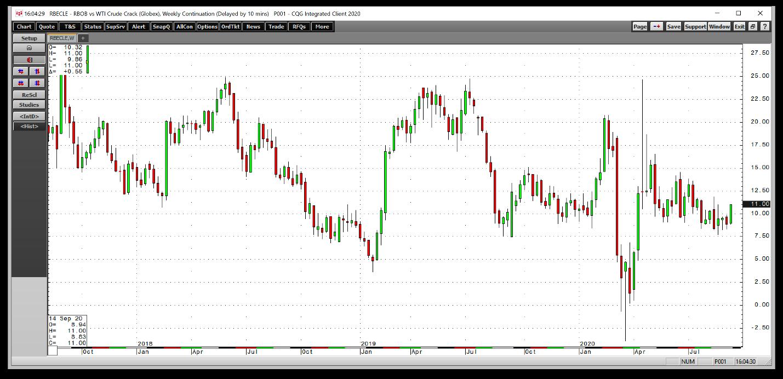 grafik harga minyak mentah nymex untuk expo