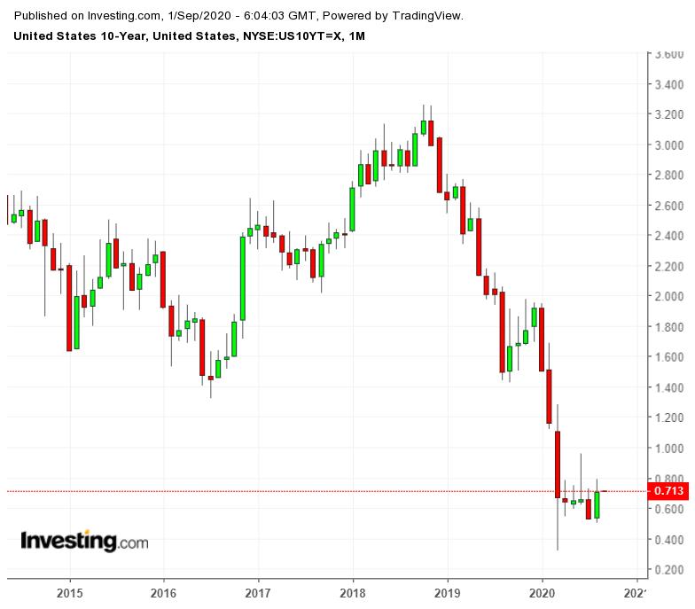 US 10-Year Treasury Yield Monthly Chart