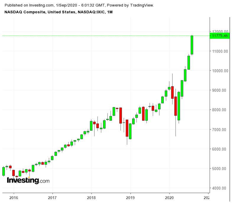 NASDAQ Composite Monthly Chart