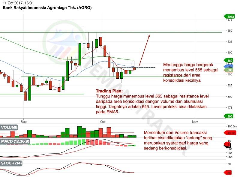 Chart AGRO