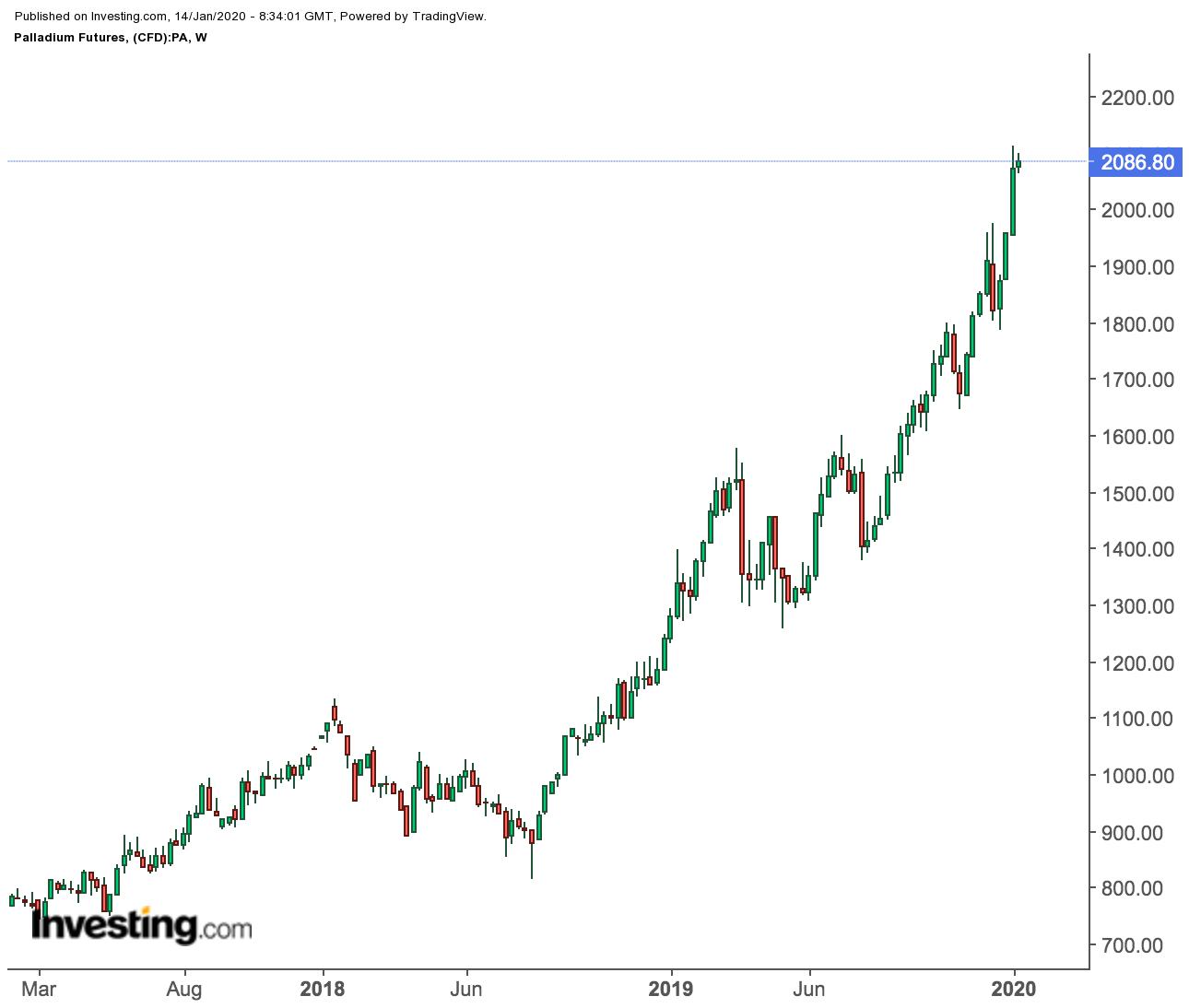 Palladium Futures Weekly Prices Chart