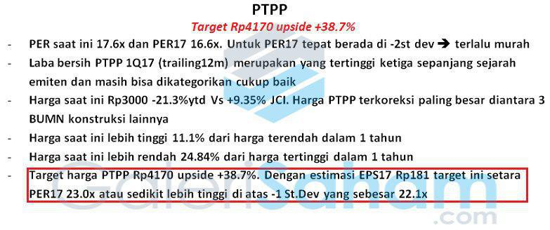 Review Fundamental PTPP