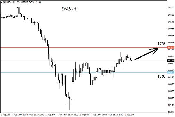 Bagaimana cara Trading pada saat Gap dalam Forex