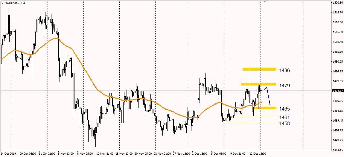 Grafik Emas Time Frame 4 Jam -> Monex