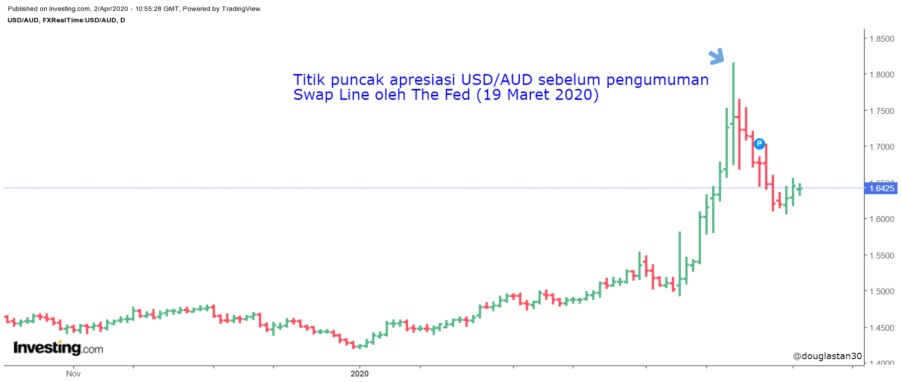 USD-AUD Daily