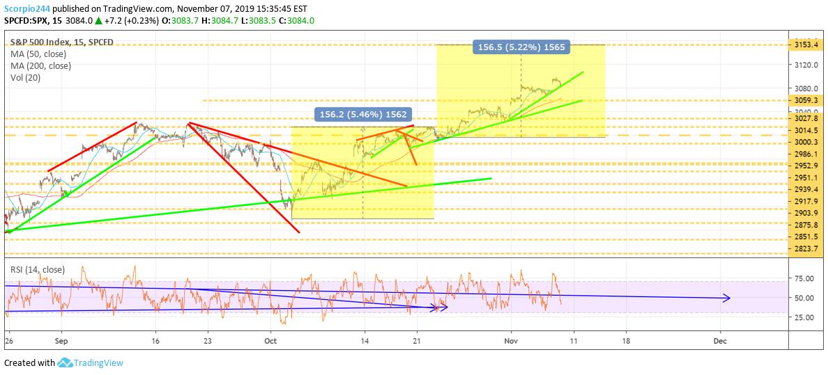 SPX Index Chart