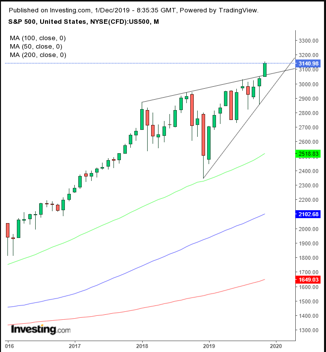SPX Monthly 2016-2019