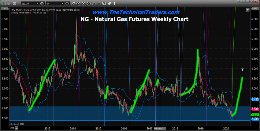 Weekly Natrural Gas Chart Cycles & Support