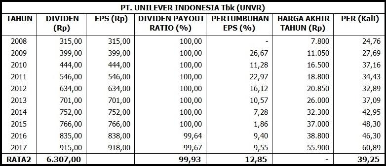Berapakah Harga Saham Pt Unilever Indonesia Tbk Pada Tahun 2027 Investing Com