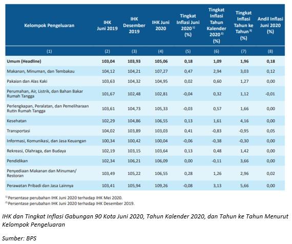 Inflasi Indonesia