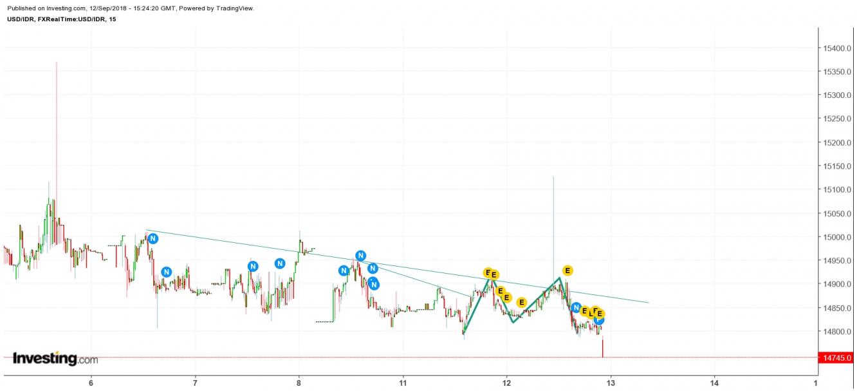 Grafik 2 USD/IDR m15