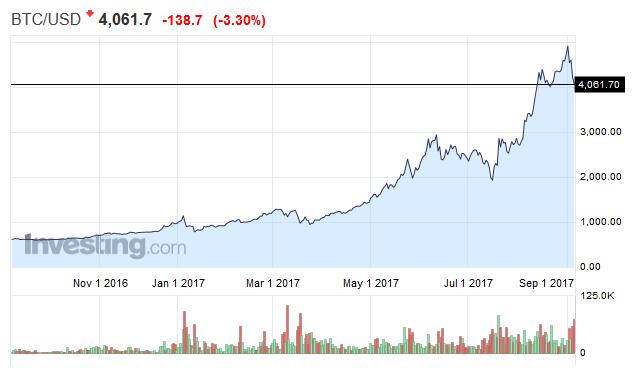 Image result for fluktuasi nilai saham bitcoin juli 2018