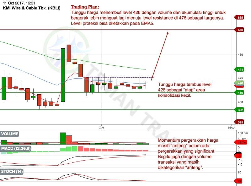 Chart KBLI