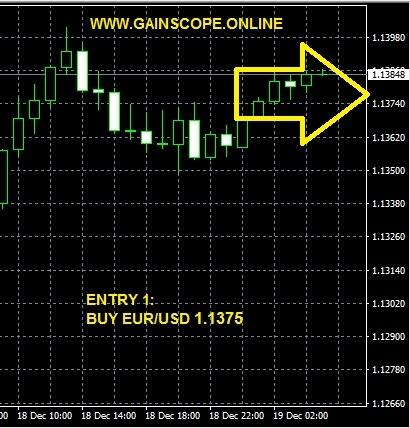 Signal Forex untuk membantu Prediksi arah market – Gainscope Trade