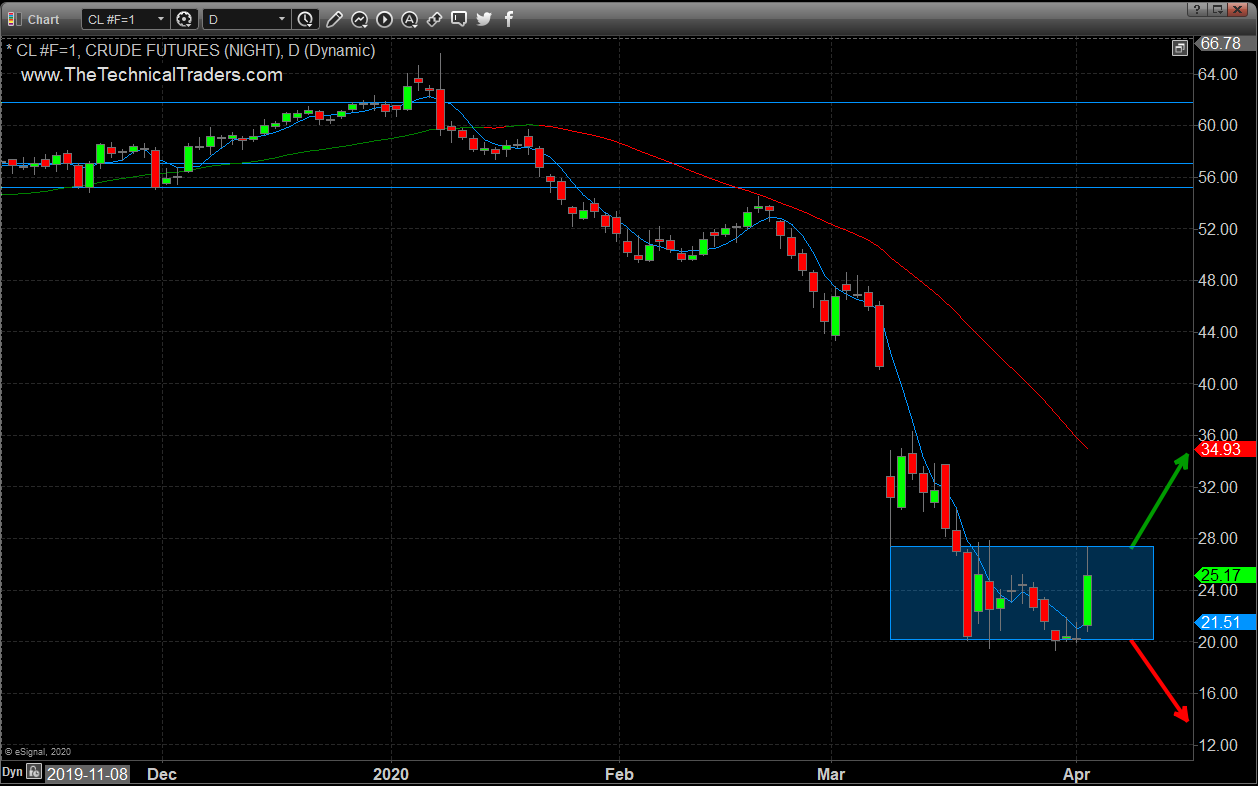 Price of Crude Oil Daily Chart