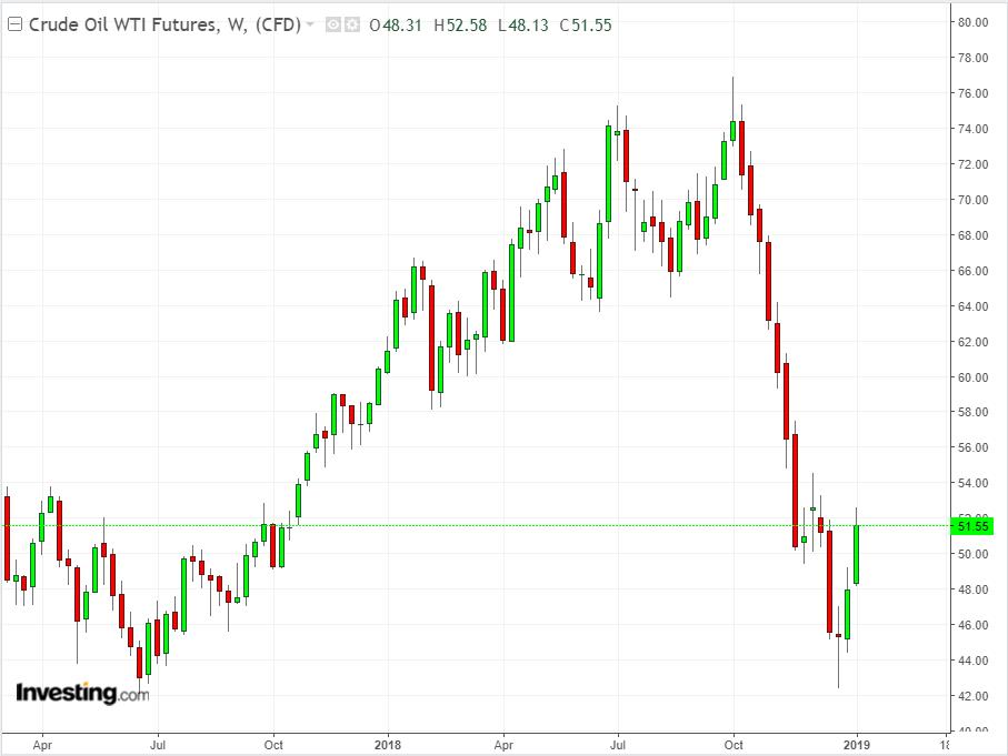 Crude Oil Weekly YTD