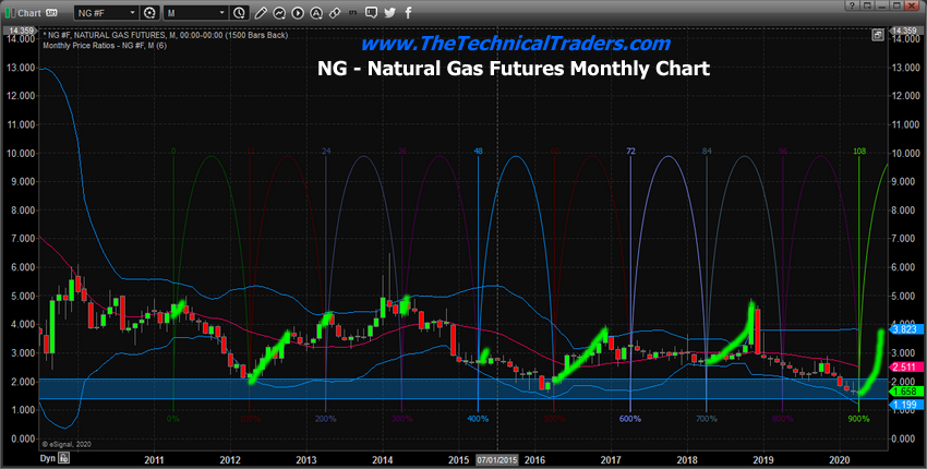 Monthly Natural Gas Price Chart