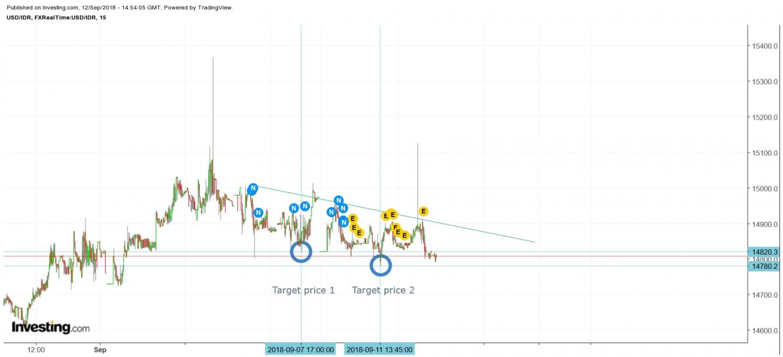 Grafik 1 USD/IDR m15