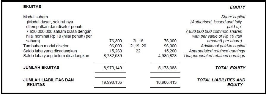 Debt To Equity Ratio Dalam Laporan Keuangan Perusahaan Investing Com