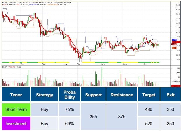 target saham elsa hari ini  investing