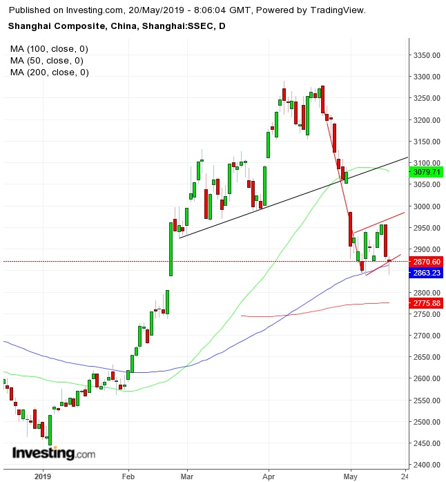 Korelasi Bursa Saham Dan Pasar Forex