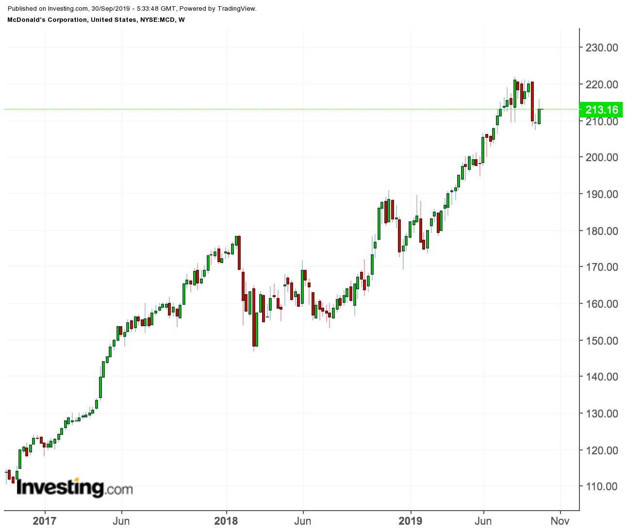 menandai sistem perdagangan saham momentum yang tajam