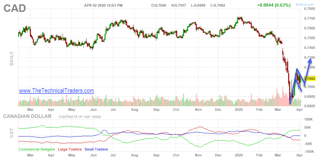 Price of Canadian Dollar Daily Chart