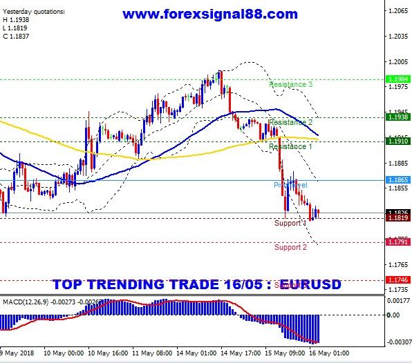 ForexSignal Trader