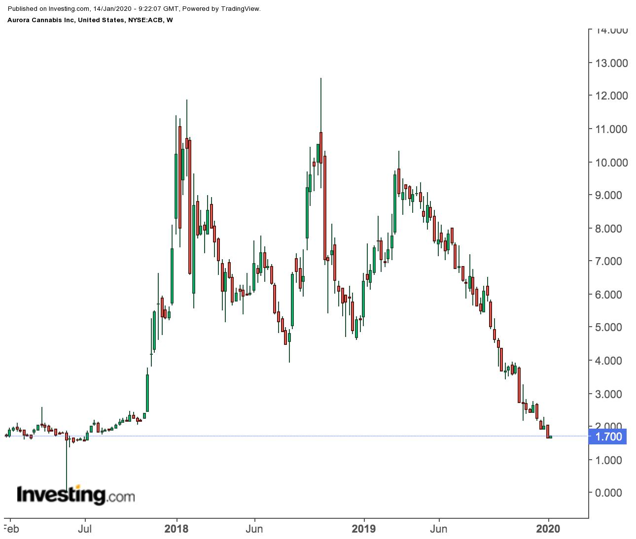 Aurora Weekly Price Chart