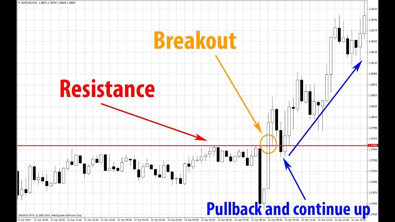 strategi perdagangan saham paling populer