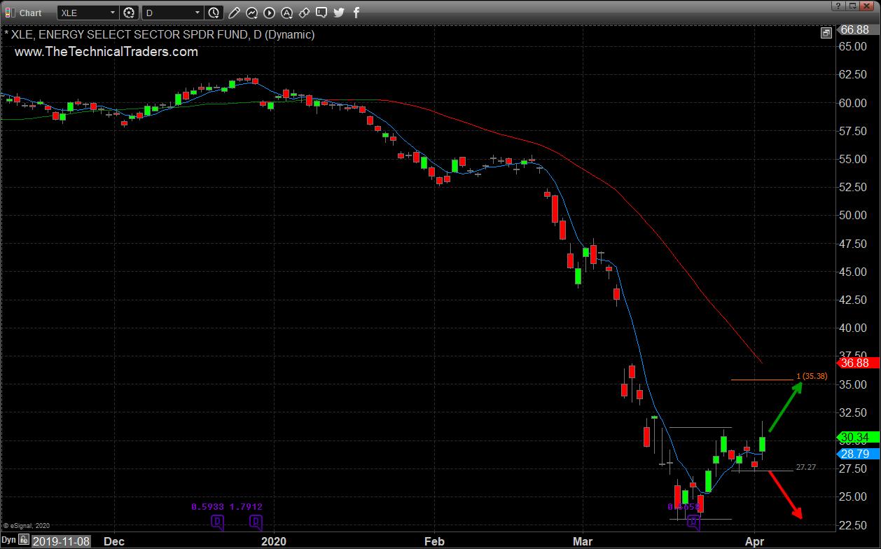 Price of Energy Sector Stocks ETF XLE