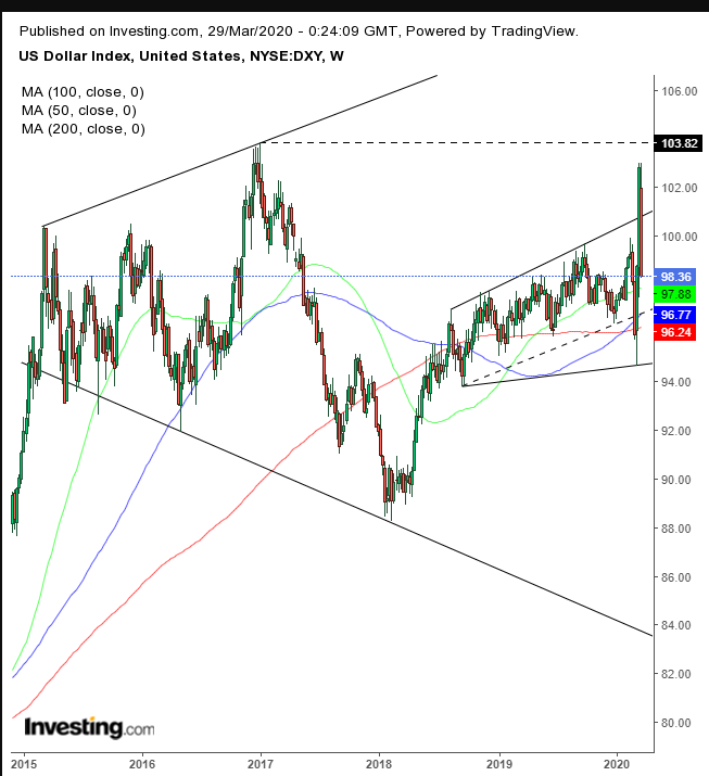 DXY Weekly 2015 2020